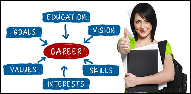 An Image Representing What Are The Factors To Be Considered In Career.